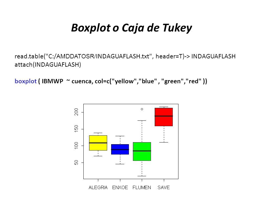 Boxplot o Caja de Tukey read.table( C:/AMDDATOSR/INDAGUAFLASH.txt , header=T)-> INDAGUAFLASH. attach(INDAGUAFLASH)