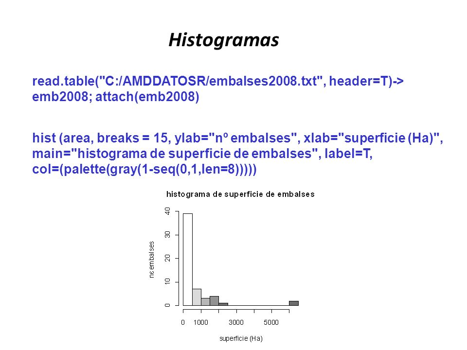 Histogramas read.table( C:/AMDDATOSR/embalses2008.txt , header=T)-> emb2008; attach(emb2008)