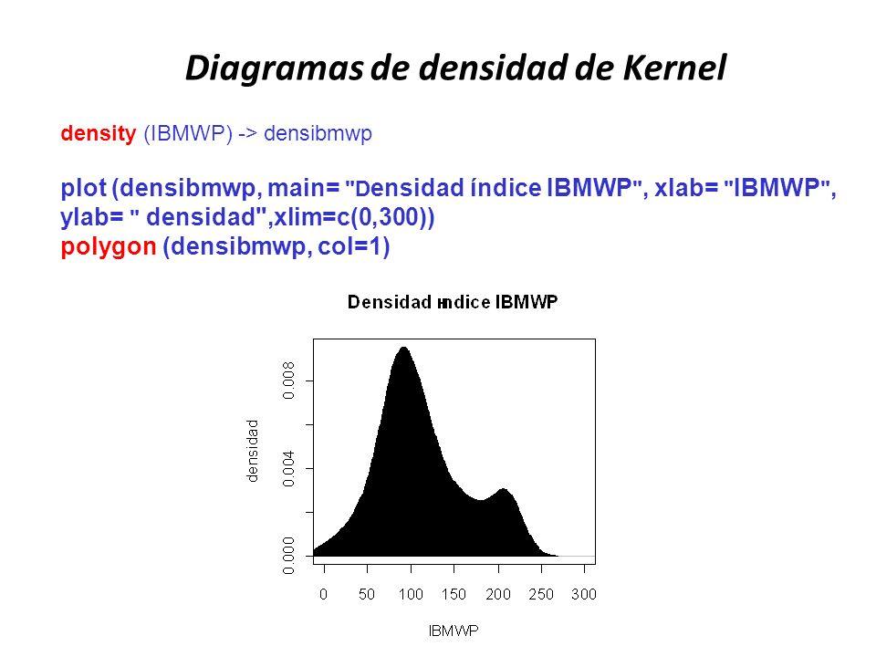 Diagramas de densidad de Kernel