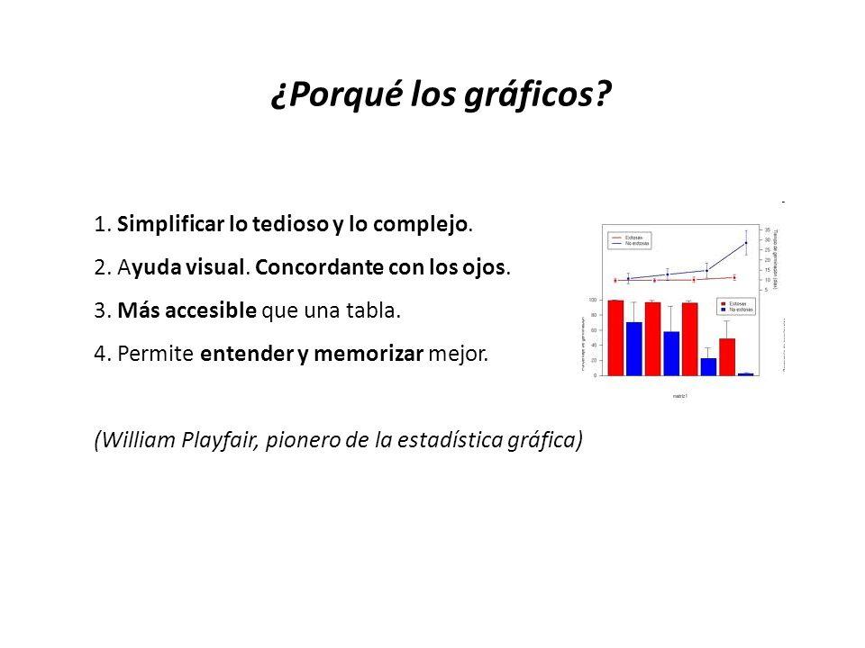 ¿Porqué los gráficos 1. Simplificar lo tedioso y lo complejo.