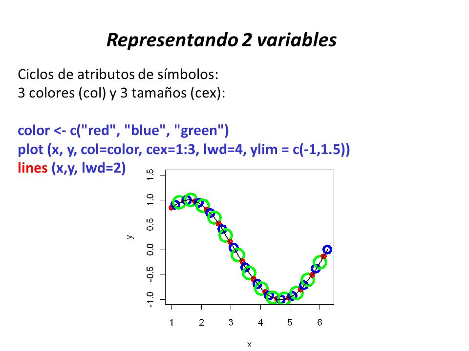 Representando 2 variables