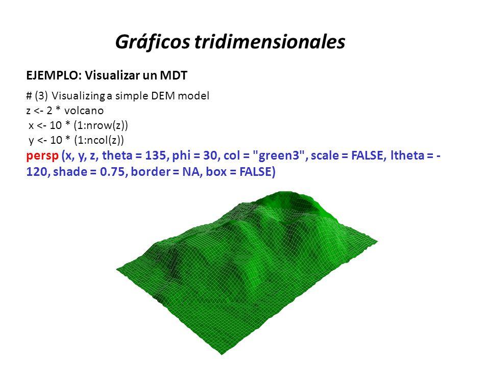 Gráficos tridimensionales