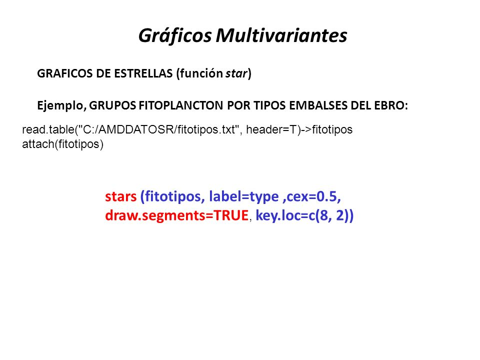 Gráficos Multivariantes