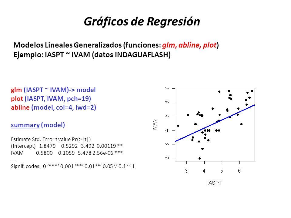 Gráficos de Regresión Modelos Lineales Generalizados (funciones: glm, abline, plot) Ejemplo: IASPT ~ IVAM (datos INDAGUAFLASH)