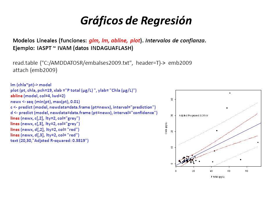 Gráficos de RegresiónModelos Lineales (funciones: glm, lm, abline, plot). Intervalos de confianza. Ejemplo: IASPT ~ IVAM (datos INDAGUAFLASH)