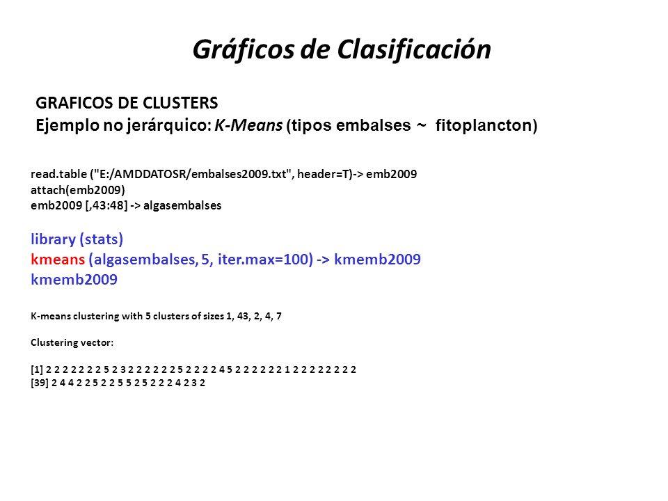 Gráficos de Clasificación