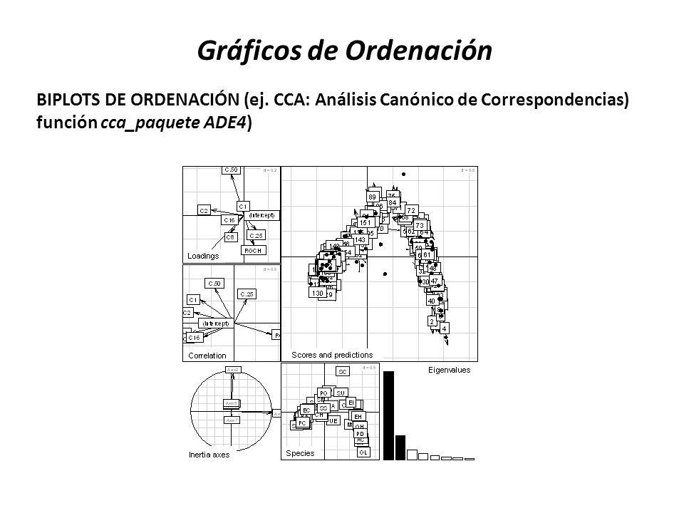 Gráficos de Ordenación