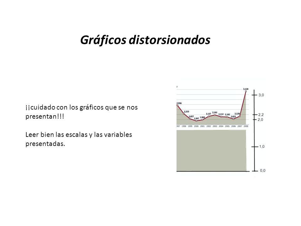 Gráficos distorsionados