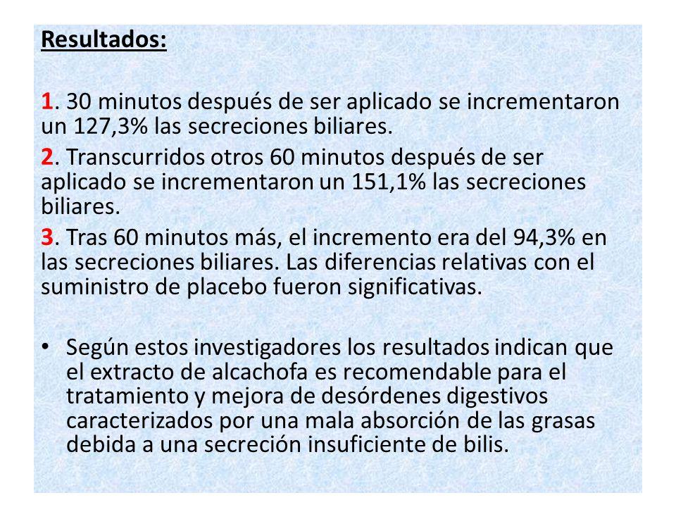 Resultados: 1. 30 minutos después de ser aplicado se incrementaron un 127,3% las secreciones biliares.
