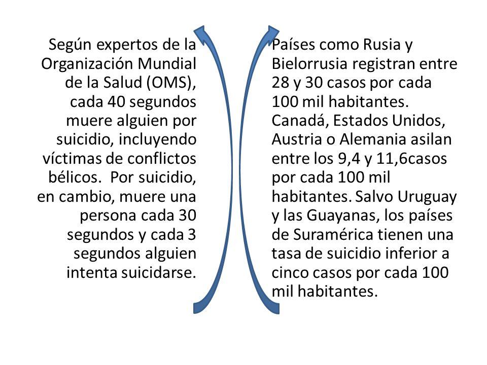 Según expertos de la Organización Mundial de la Salud (OMS), cada 40 segundos muere alguien por suicidio, incluyendo víctimas de conflictos bélicos. Por suicidio, en cambio, muere una persona cada 30 segundos y cada 3 segundos alguien intenta suicidarse.