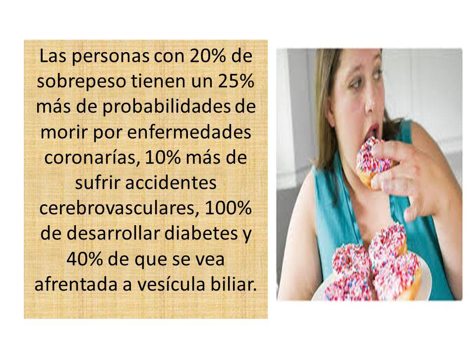 Las personas con 20% de sobrepeso tienen un 25% más de probabilidades de morir por enfermedades coronarías, 10% más de sufrir accidentes cerebrovasculares, 100% de desarrollar diabetes y 40% de que se vea afrentada a vesícula biliar.