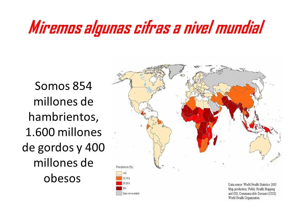 Miremos algunas cifras a nivel mundial