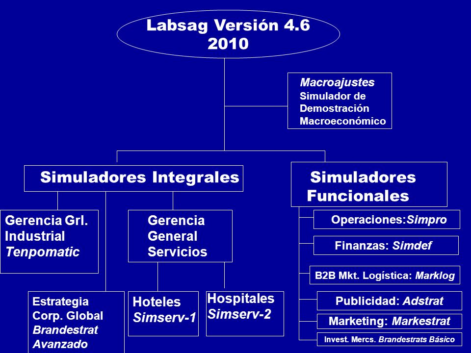 Simuladores Integrales Simuladores Funcionales