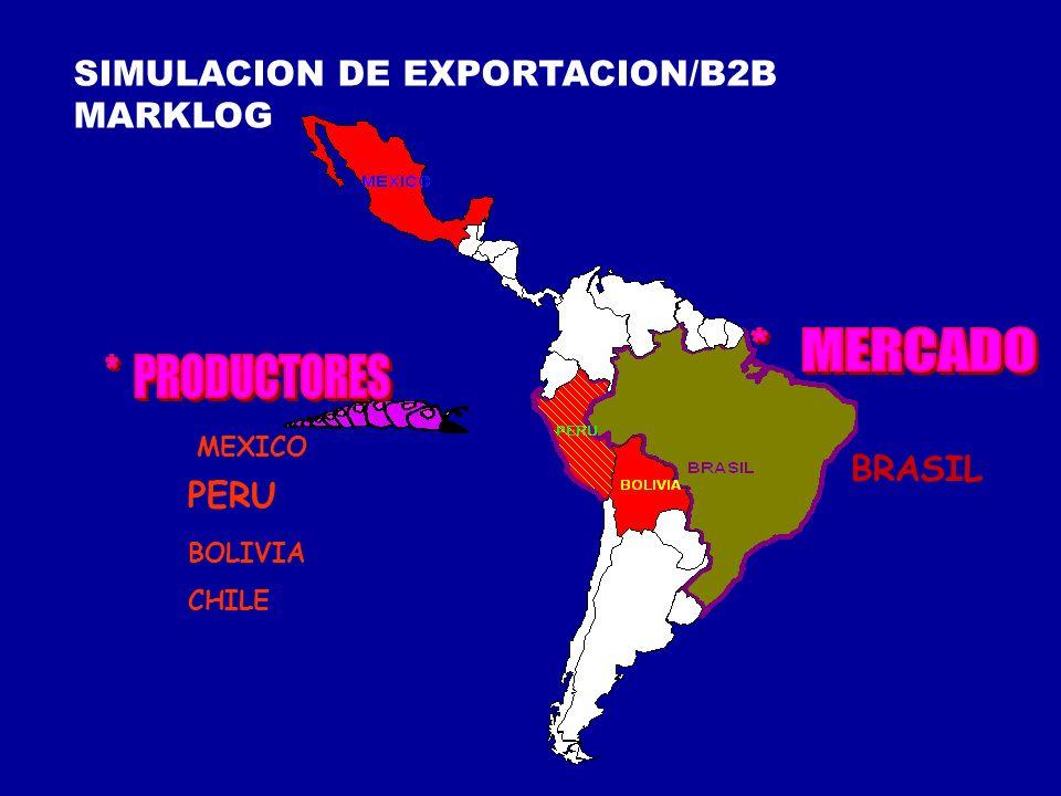 * MERCADO * PRODUCTORES SIMULACION DE EXPORTACION/B2B MARKLOG BRASIL