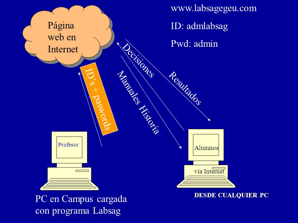 PC en Campus cargada con programa Labsag
