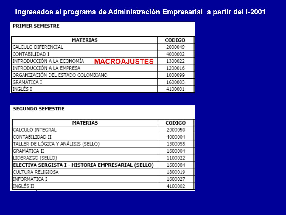 Ingresados al programa de Administración Empresarial a partir del I-2001