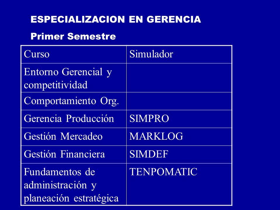 Entorno Gerencial y competitividad Comportamiento Org.