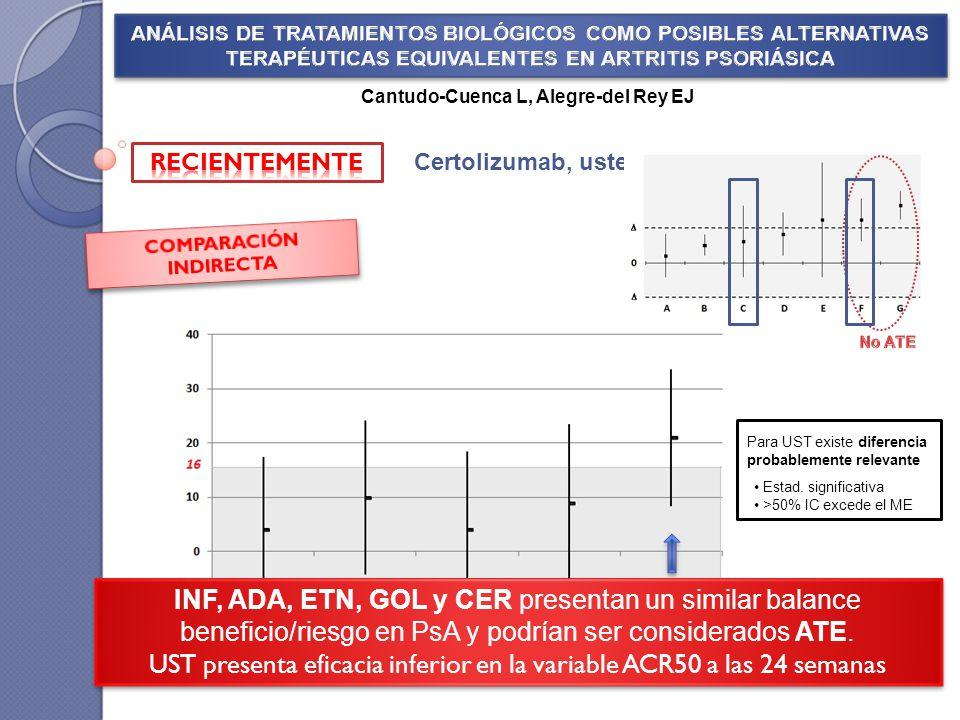 COMPARACIÓN INDIRECTA Mejor resultado numérico frente a placebo