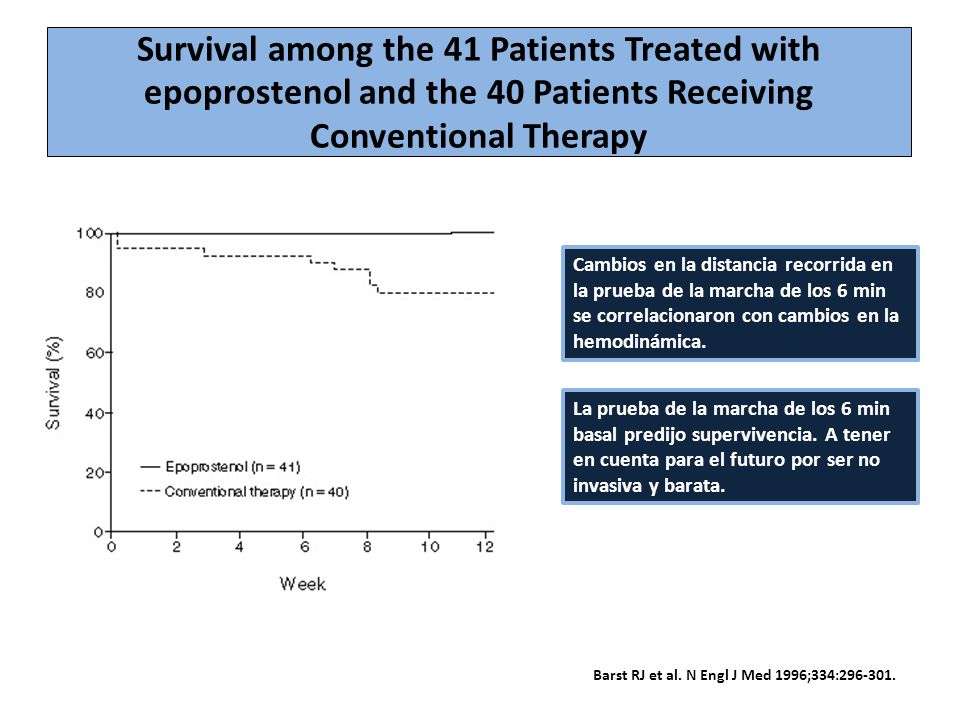 Survival among the 41 Patients Treated with epoprostenol and the 40 Patients Receiving Conventional Therapy