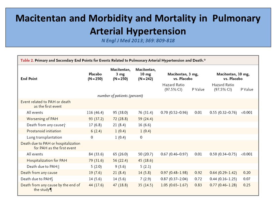 Macitentan and Morbidity and Mortality in Pulmonary Arterial Hypertension N Engl J Med 2013; 369: 809-818