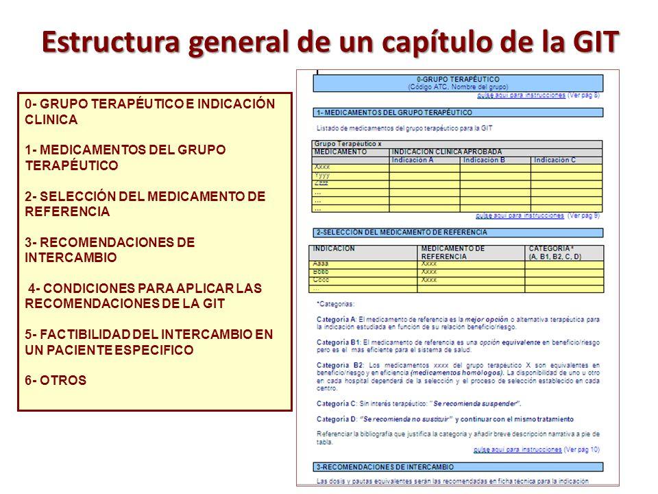 Estructura general de un capítulo de la GIT