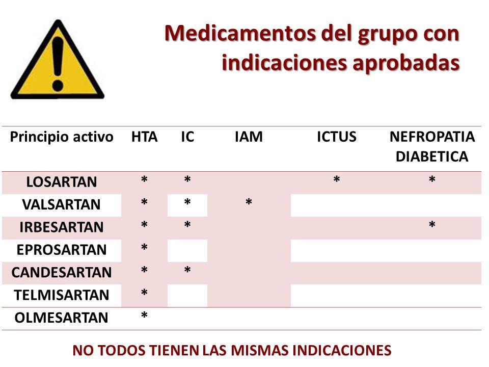 Medicamentos del grupo con indicaciones aprobadas