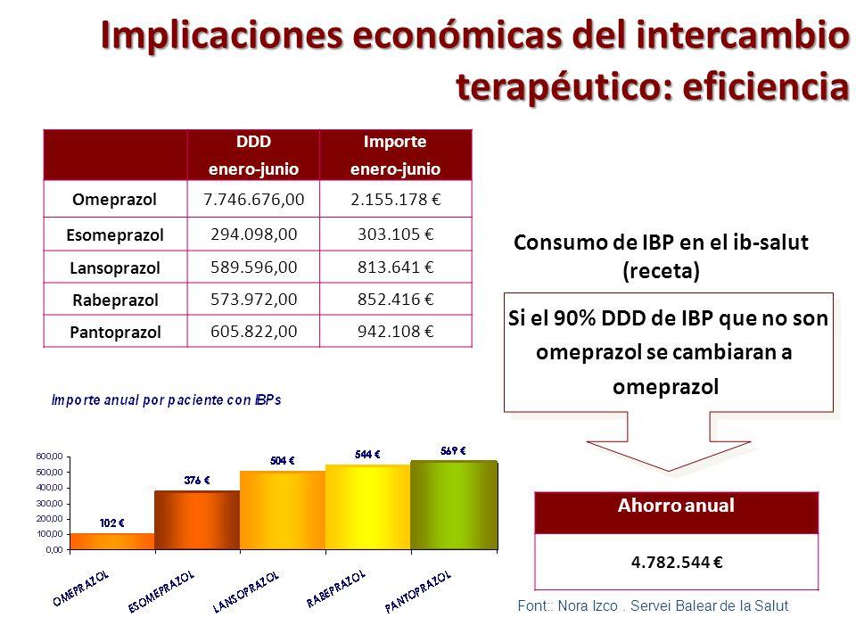 Implicaciones económicas del intercambio terapéutico: eficiencia