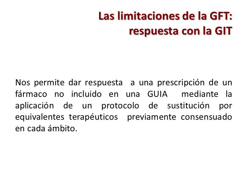 Las limitaciones de la GFT: respuesta con la GIT