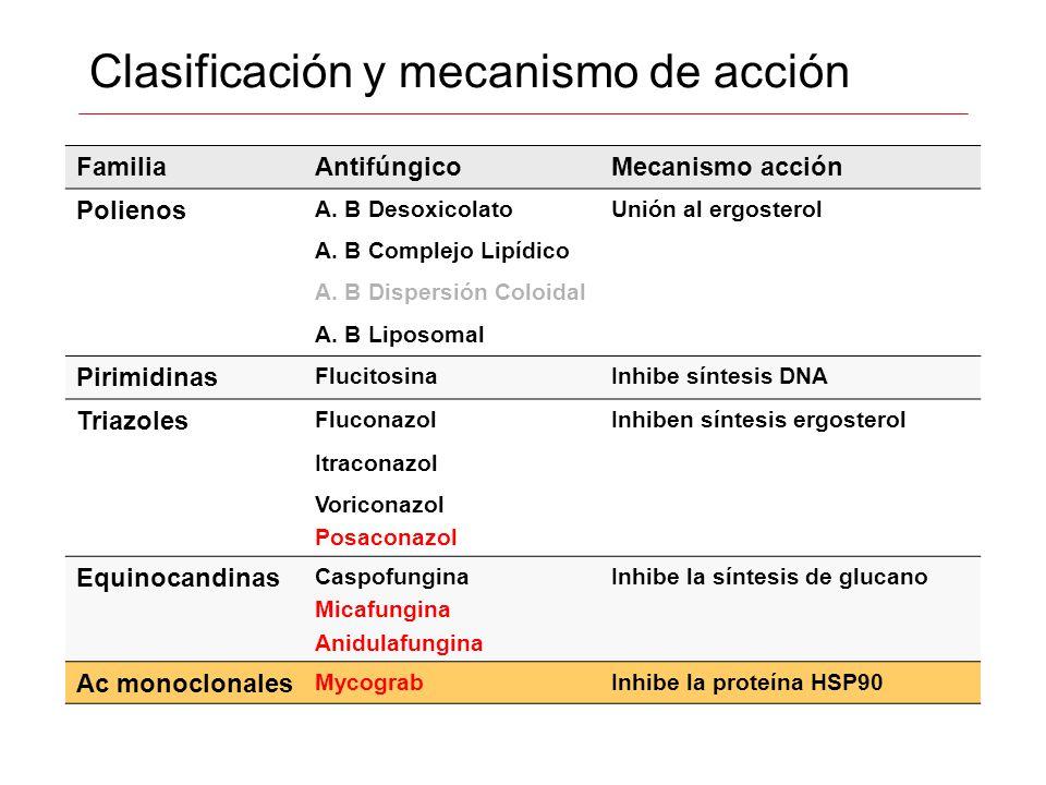 Clasificación y mecanismo de acción