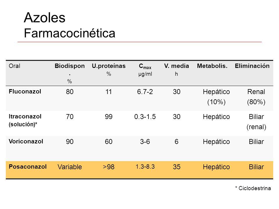 Azoles Farmacocinética