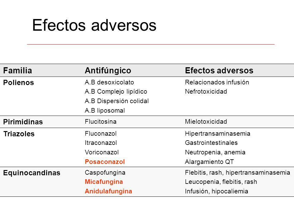 Efectos adversos Familia Antifúngico Efectos adversos Polienos