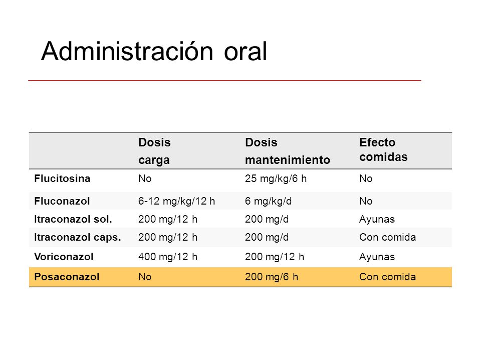 Administración oral Dosis carga mantenimiento Efecto comidas