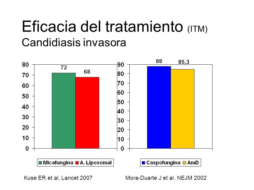 Eficacia del tratamiento (ITM) Candidiasis invasora