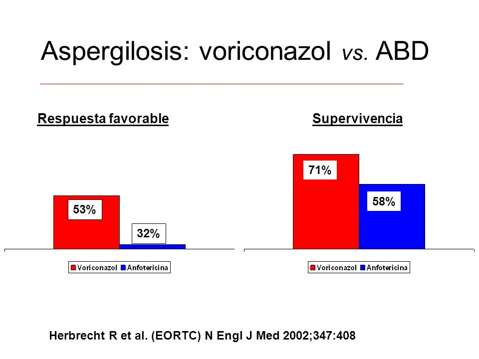 Aspergilosis: voriconazol vs. ABD