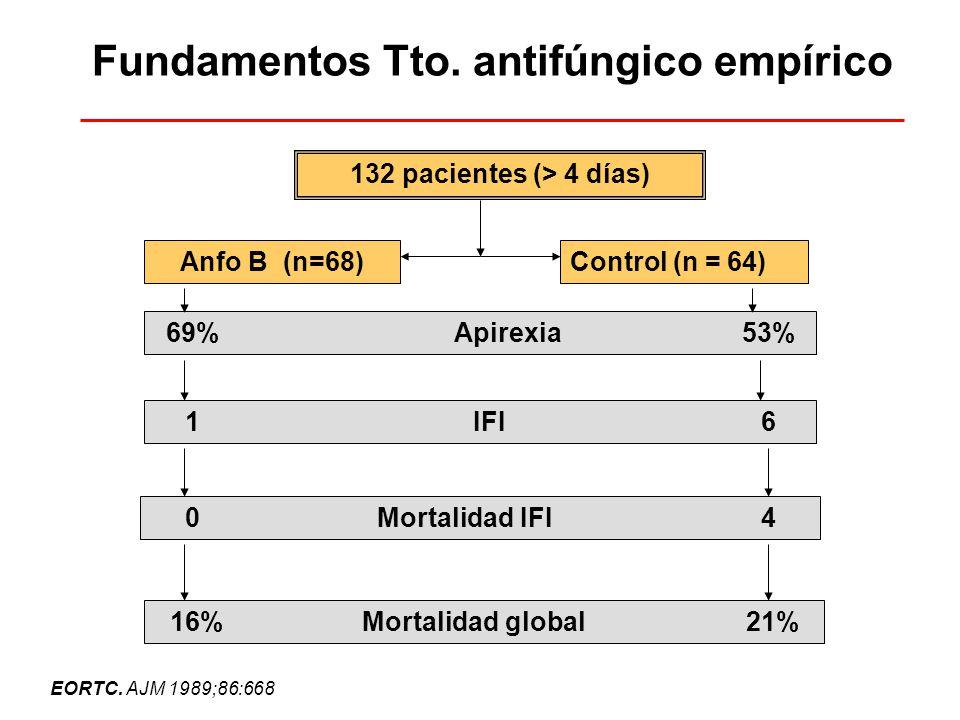 Fundamentos Tto. antifúngico empírico