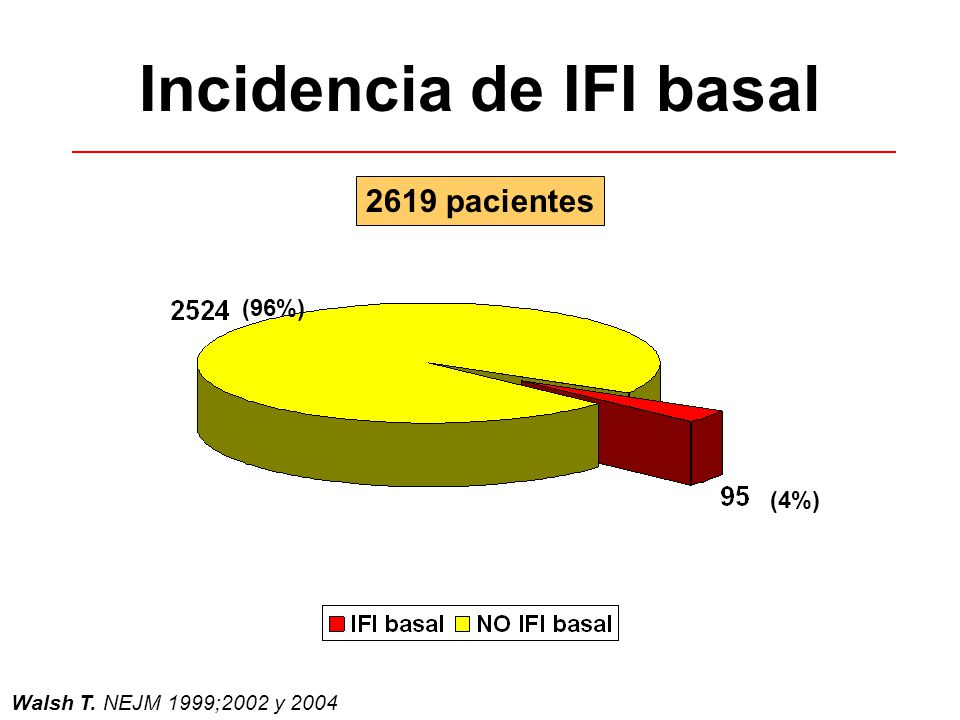 Incidencia de IFI basal
