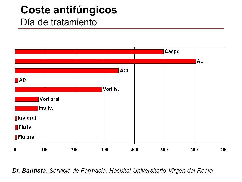 Coste antifúngicos Día de tratamiento