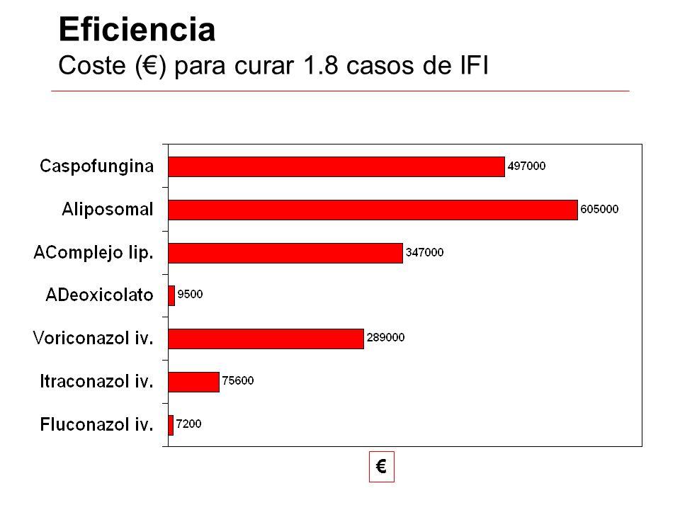 Eficiencia Coste (€) para curar 1.8 casos de IFI