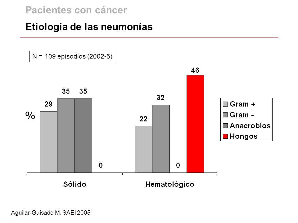 Pacientes con cáncer Etiología de las neumonías