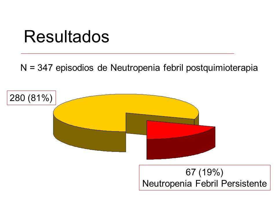 Resultados N = 347 episodios de Neutropenia febril postquimioterapia