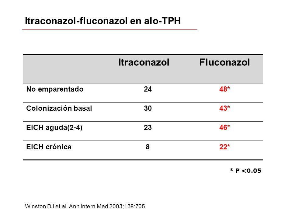Itraconazol-fluconazol en alo-TPH
