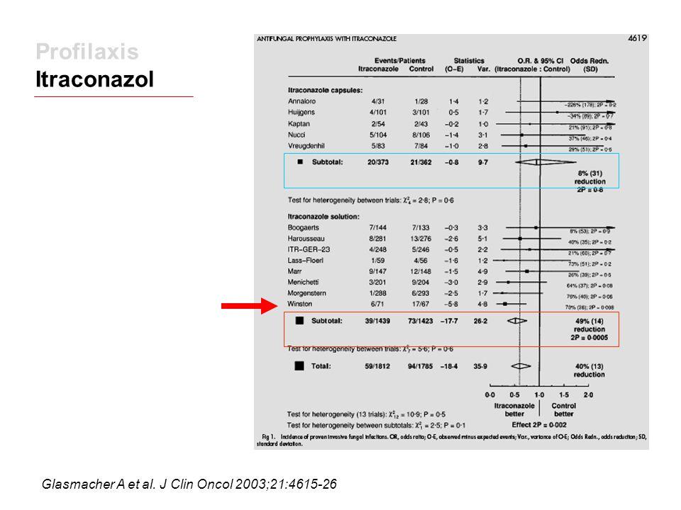 Profilaxis Itraconazol