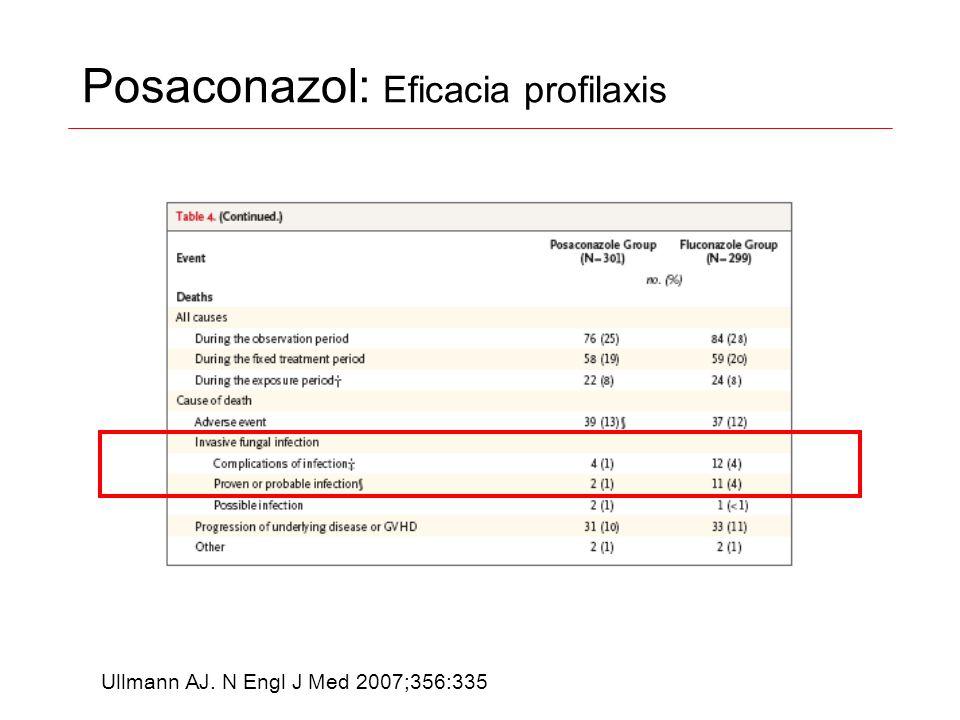 Posaconazol: Eficacia profilaxis