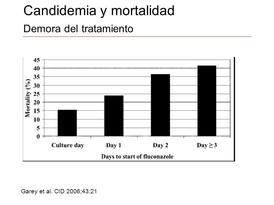 Candidemia y mortalidad Demora del tratamiento