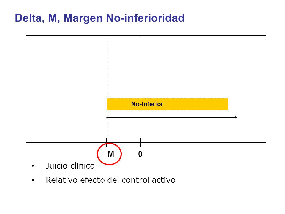 Delta, M, Margen No-inferioridad
