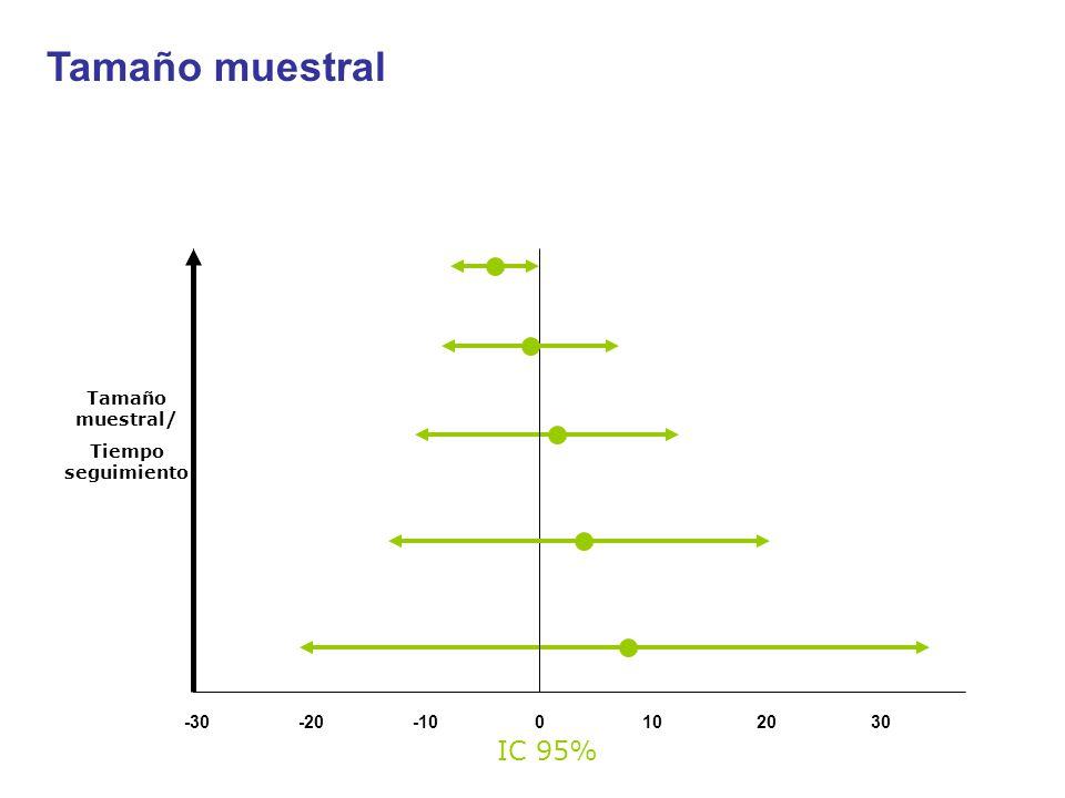 Tamaño muestral IC 95% Tamaño muestral/ Tiempo seguimiento