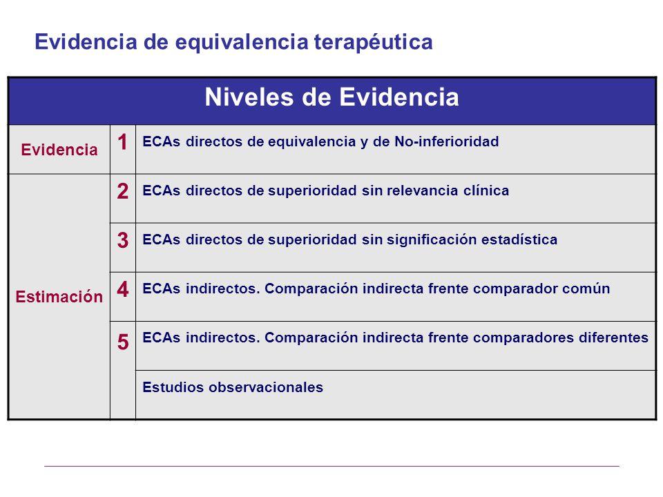 Niveles de Evidencia Evidencia de equivalencia terapéutica 1 2 3 4 5