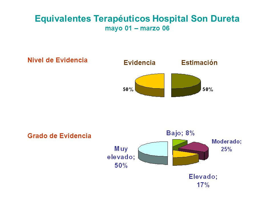 Equivalentes Terapéuticos Hospital Son Dureta