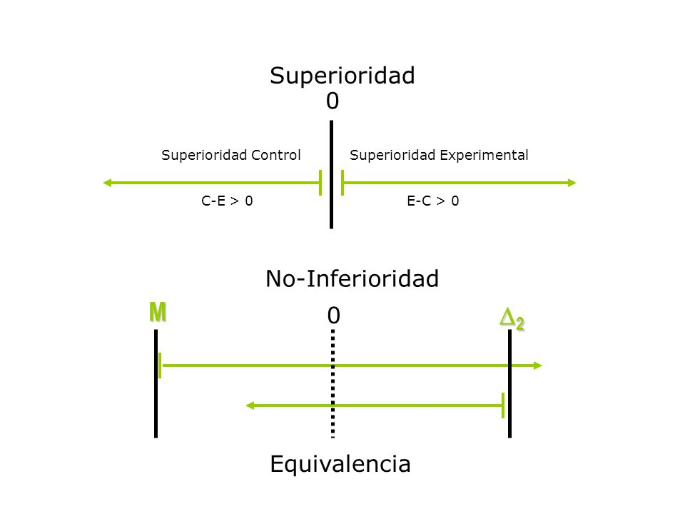 M 2 Superioridad No-Inferioridad Equivalencia Superioridad Control
