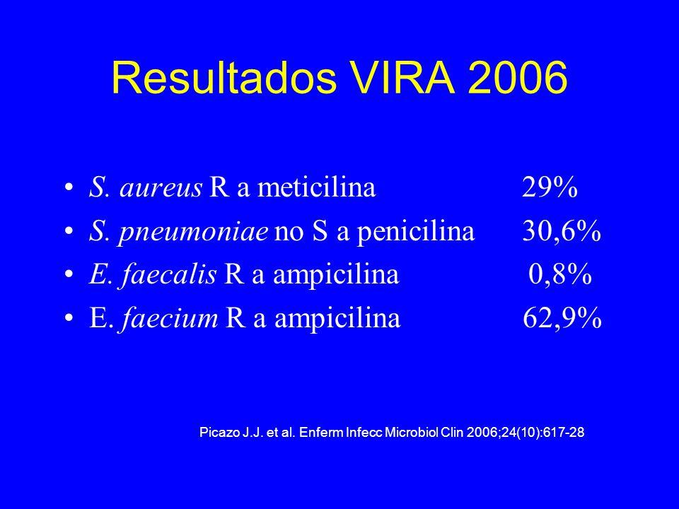 Resultados VIRA 2006 S. aureus R a meticilina 29%